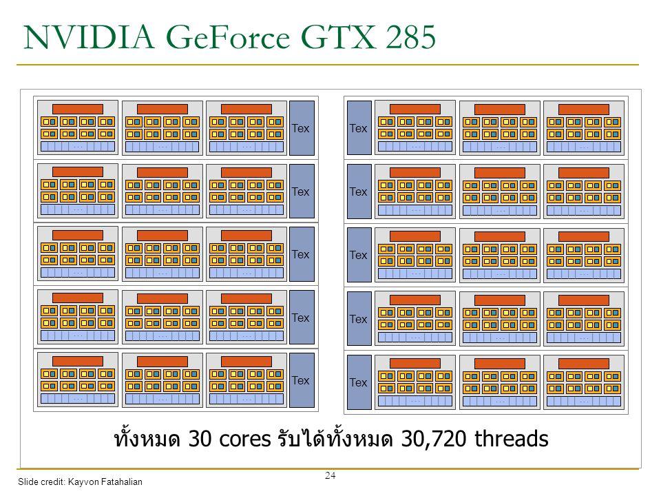 ทั้งหมด 30 cores รับได้ทั้งหมด 30,720 threads