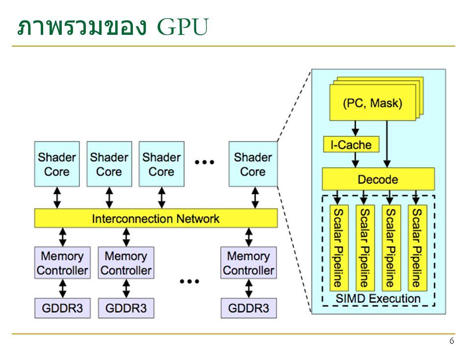 ภาพรวมของ GPU