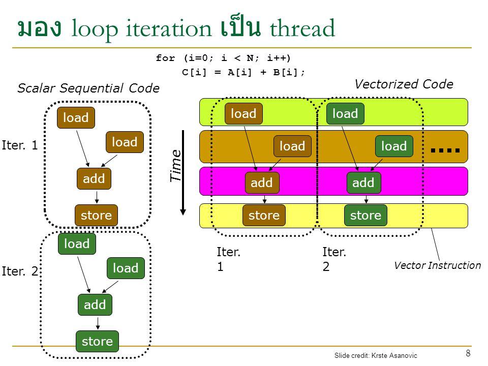 มอง loop iteration เป็น thread