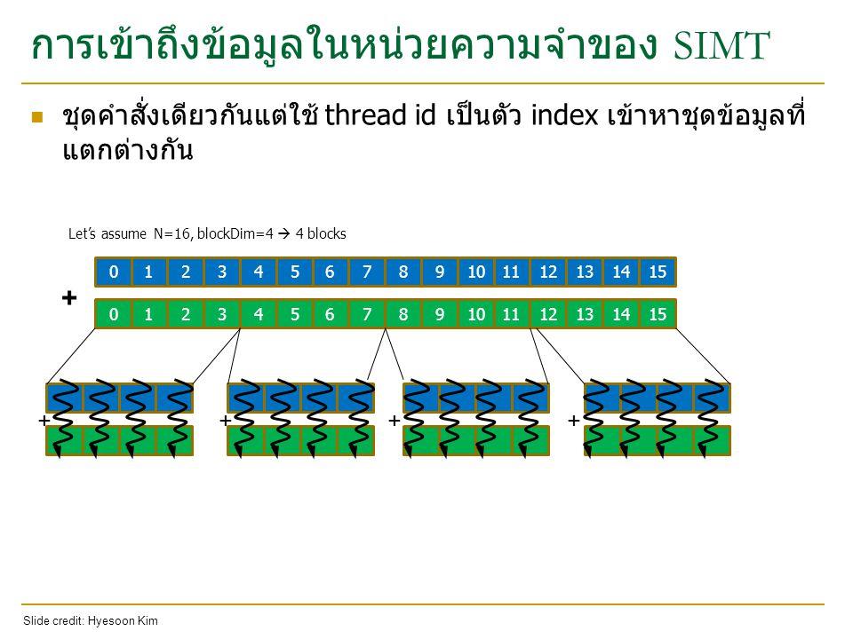 การเข้าถึงข้อมูลในหน่วยความจำของ SIMT