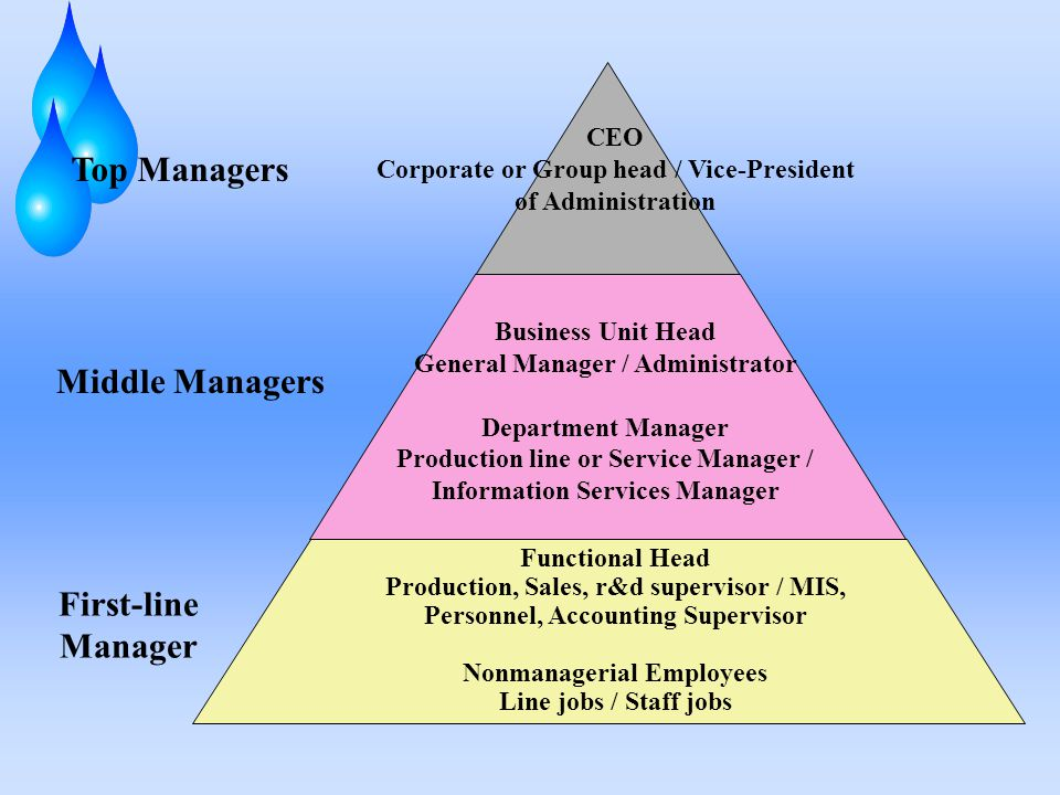 Top Managers Middle Managers First-line Manager