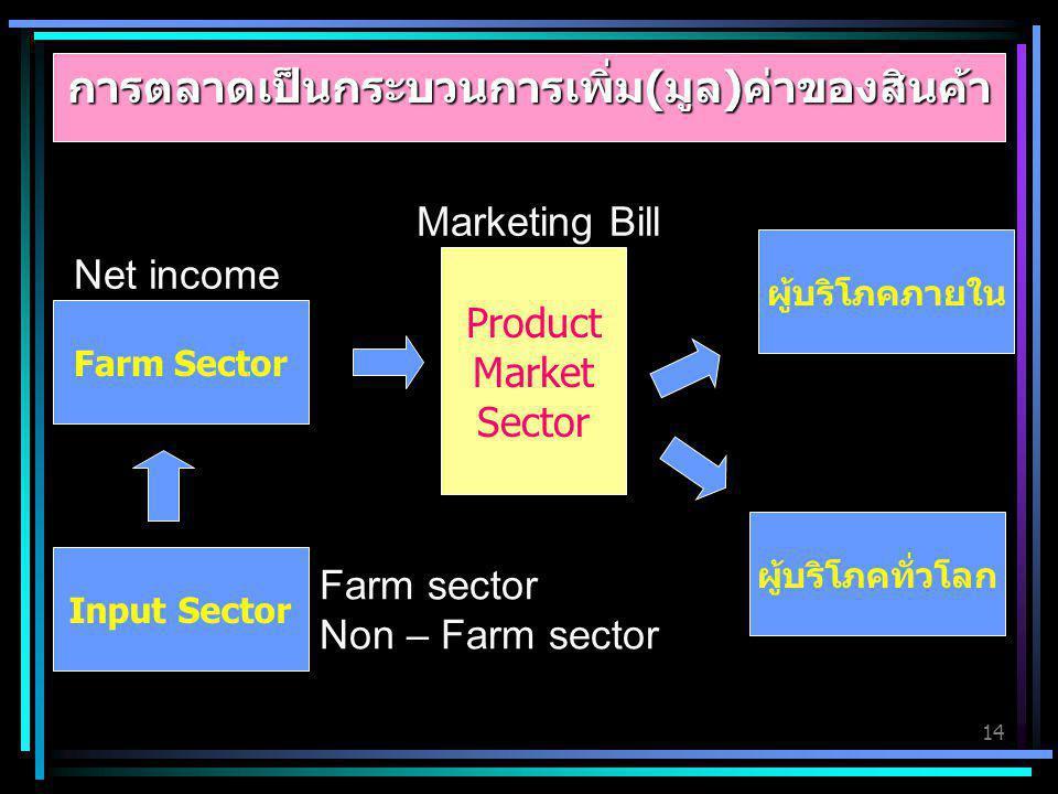 การตลาดเป็นกระบวนการเพิ่ม(มูล)ค่าของสินค้า