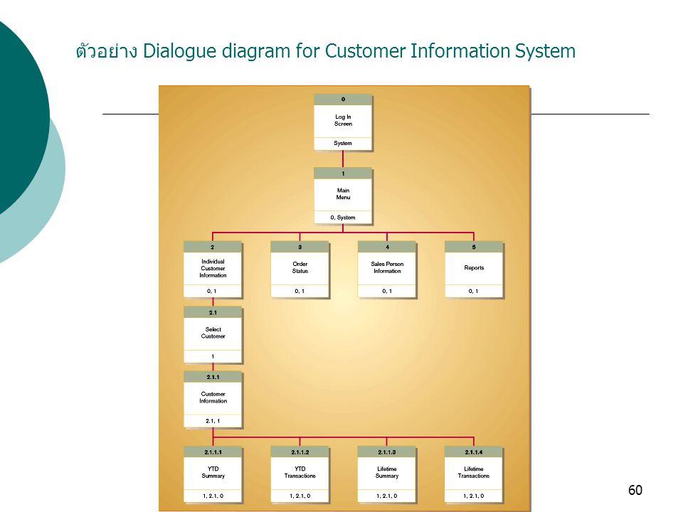 ตัวอย่าง Dialogue diagram for Customer Information System