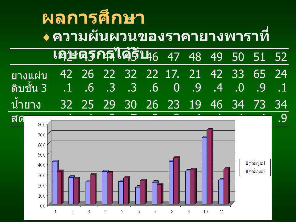 ผลการศึกษา ความผันผวนของราคายางพาราที่เกษตรกรได้รับ 42 43 44 45 46 47