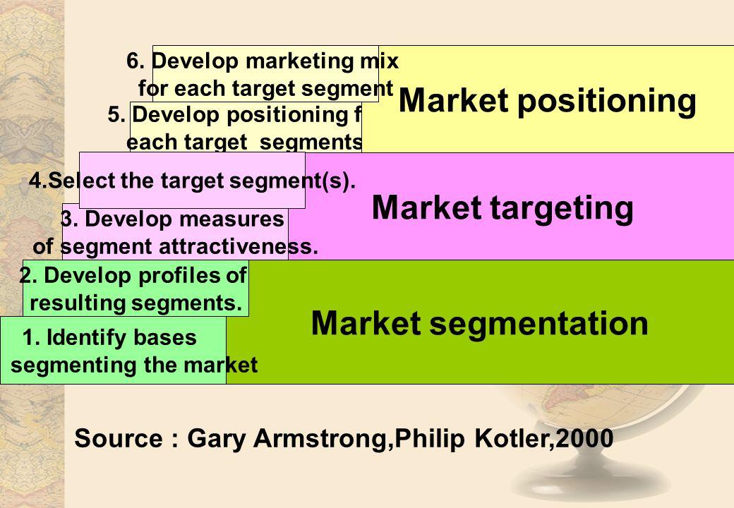 Market positioning Market targeting Market segmentation