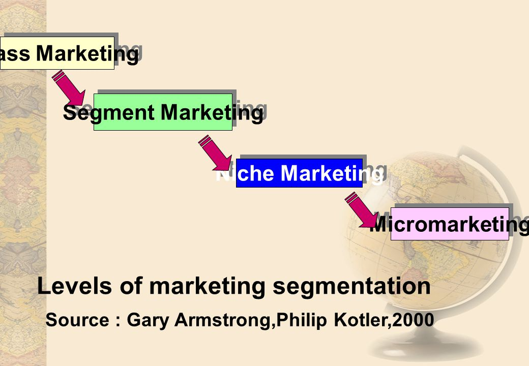 Levels of marketing segmentation