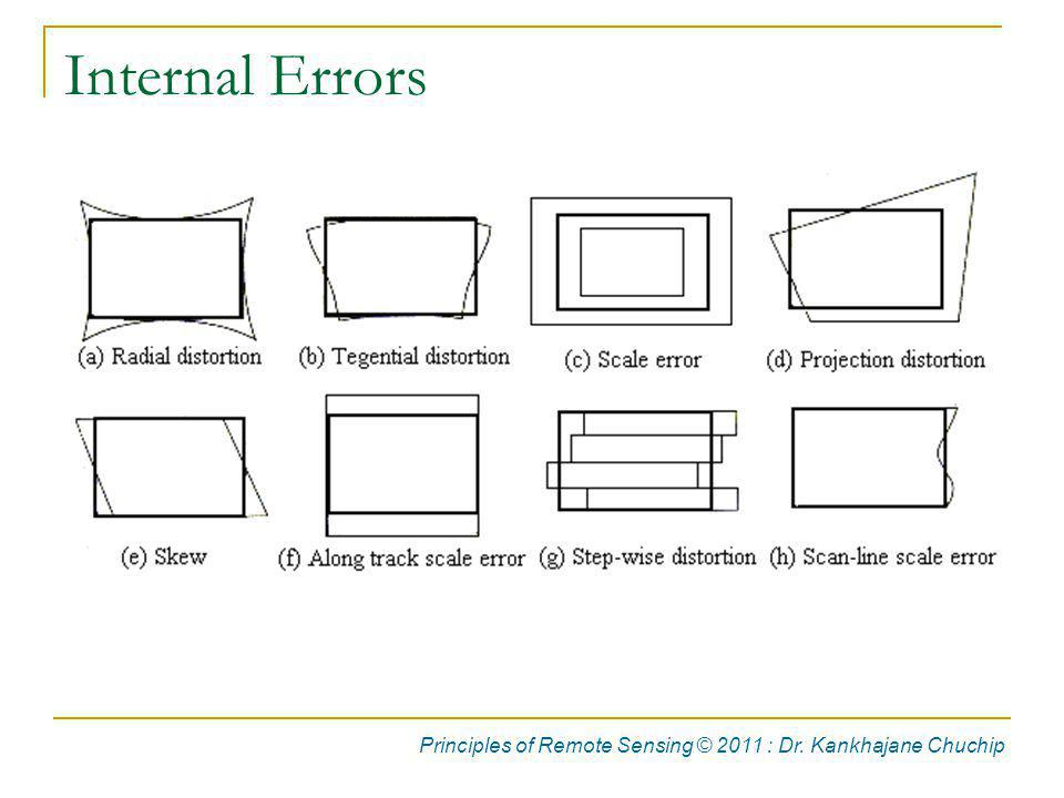 Internal Errors Principles of Remote Sensing © 2011 : Dr. Kankhajane Chuchip