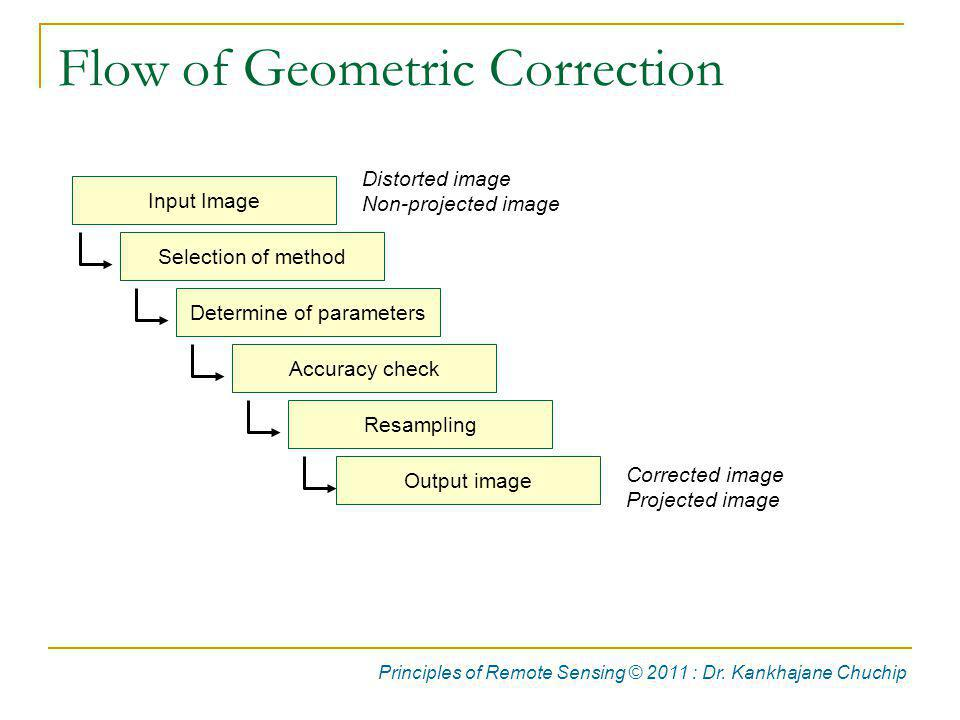 Flow of Geometric Correction