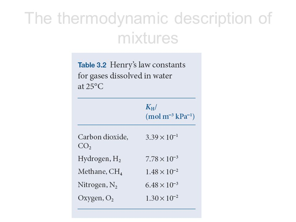 The thermodynamic description of mixtures