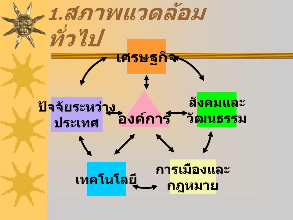 1.สภาพแวดล้อมทั่วไป เศรษฐกิจ องค์การ สังคมและ ปัจจัยระหว่าง วัฒนธรรม