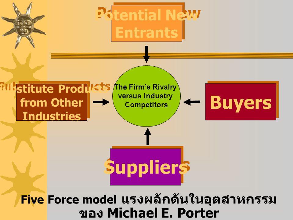 Five Force model แรงผลักดันในอุตสาหกรรมของ Michael E. Porter