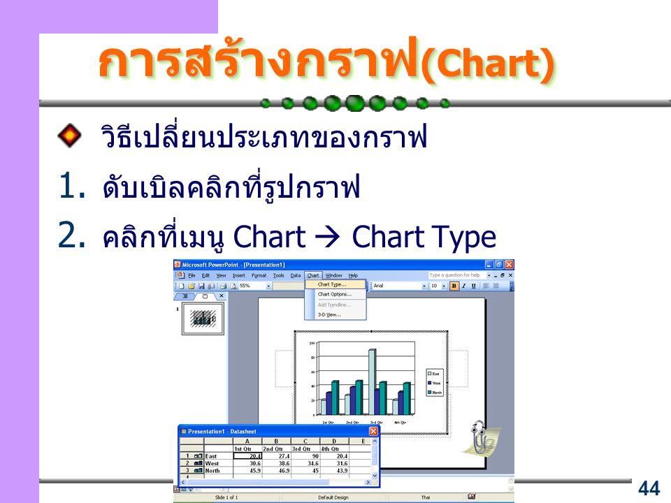 การสร้างกราฟ(Chart) วิธีเปลี่ยนประเภทของกราฟ ดับเบิลคลิกที่รูปกราฟ