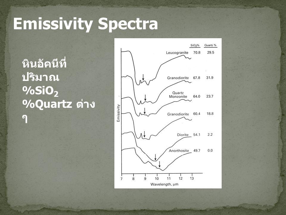 Emissivity Spectra หินอัคนีที่ปริมาณ %SiO2 %Quartz ต่าง ๆ