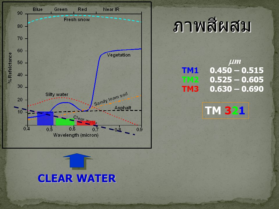 ภาพสีผสม TM 321 CLEAR WATER CLEAR WATER m TM1 0.450 – 0.515