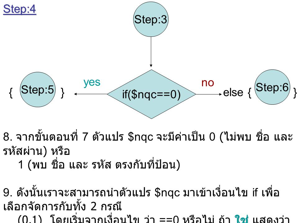 Step:4 Step:3. if($nqc==0) Step:6. Step:5. yes. no. { } else { }