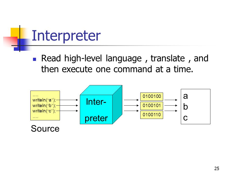 Interpreter Read high-level language , translate , and then execute one command at a time. Inter- preter.