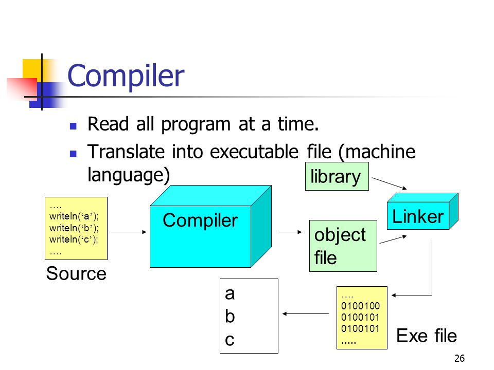 Compiler Read all program at a time.