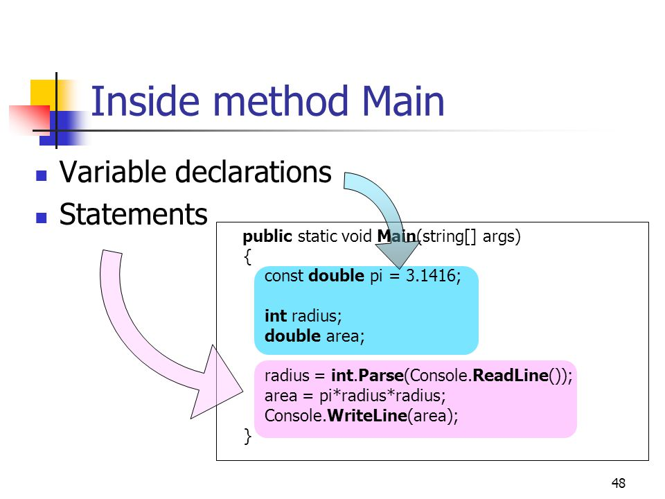 Inside method Main Variable declarations Statements