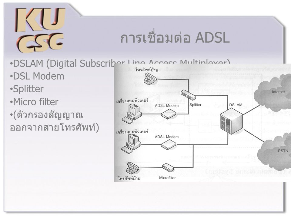 การเชื่อมต่อ ADSL DSLAM (Digital Subscriber Line Access Multiplexer)