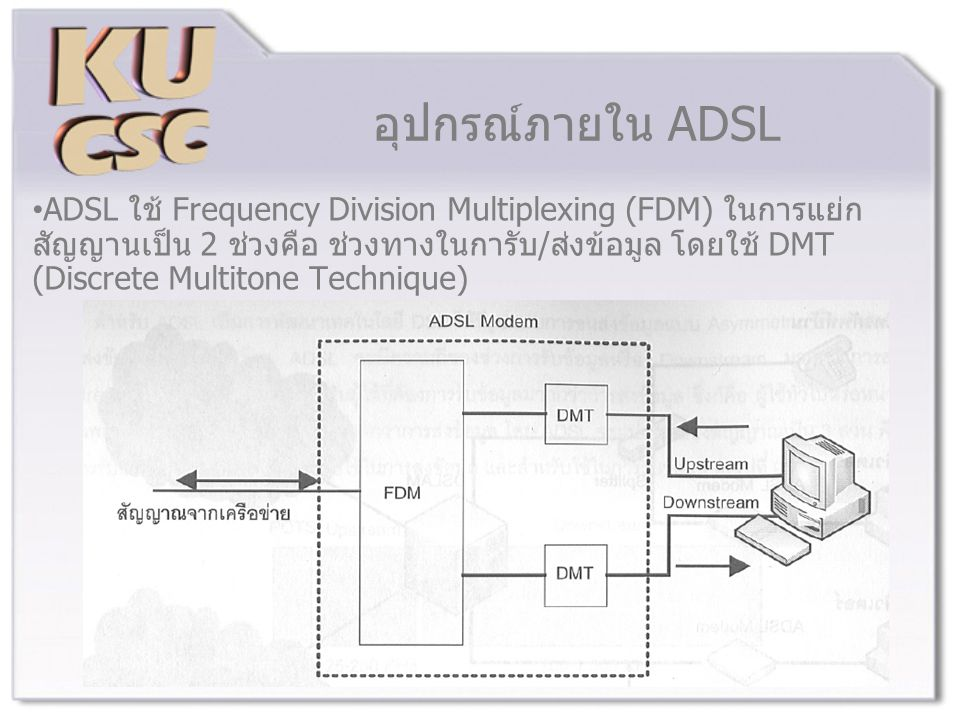 อุปกรณ์ภายใน ADSL