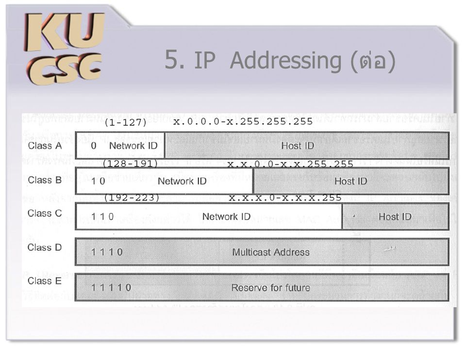 5. IP Addressing (ต่อ)