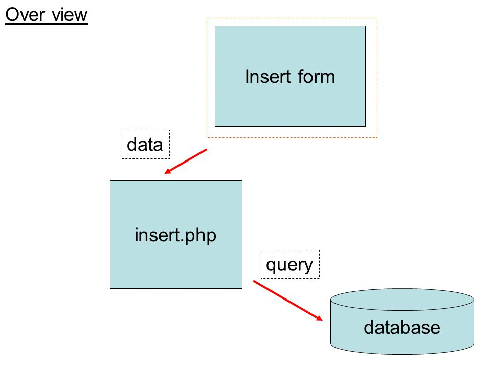 Over view Insert form data insert.php query database
