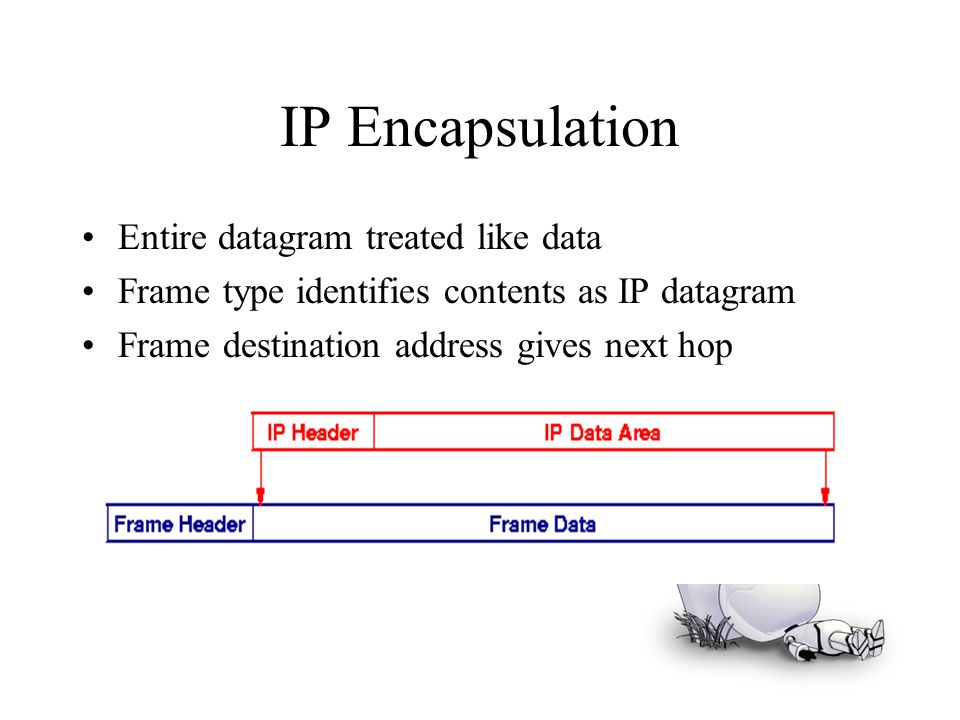IP Encapsulation Entire datagram treated like data