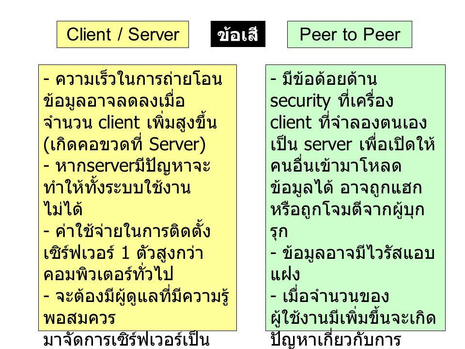 Client / Server ข้อเสีย. Peer to Peer.