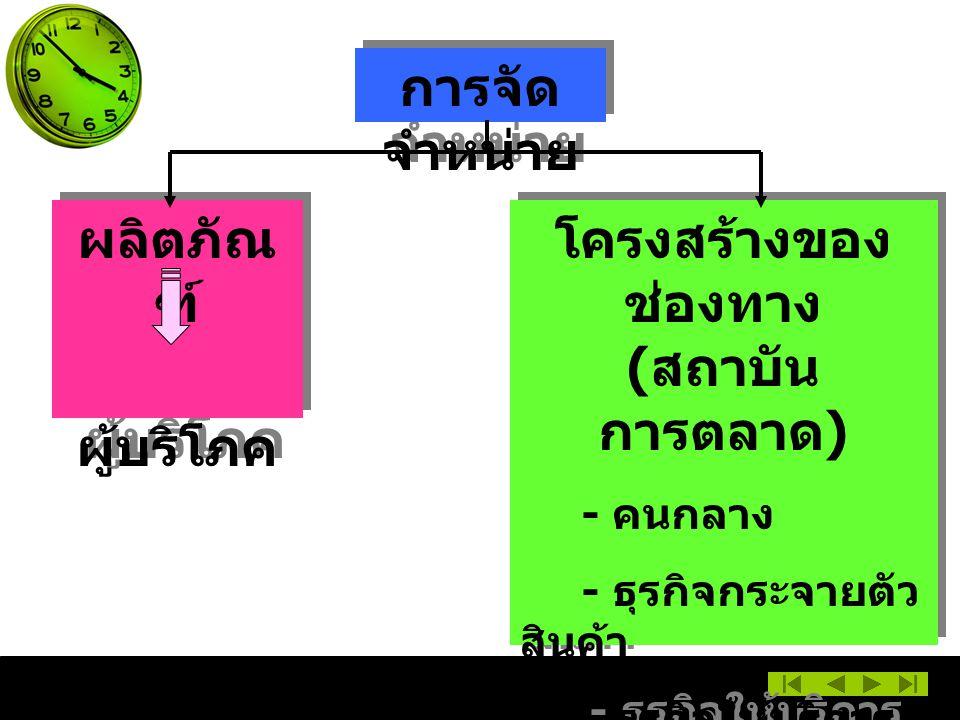 โครงสร้างของช่องทาง (สถาบันการตลาด)