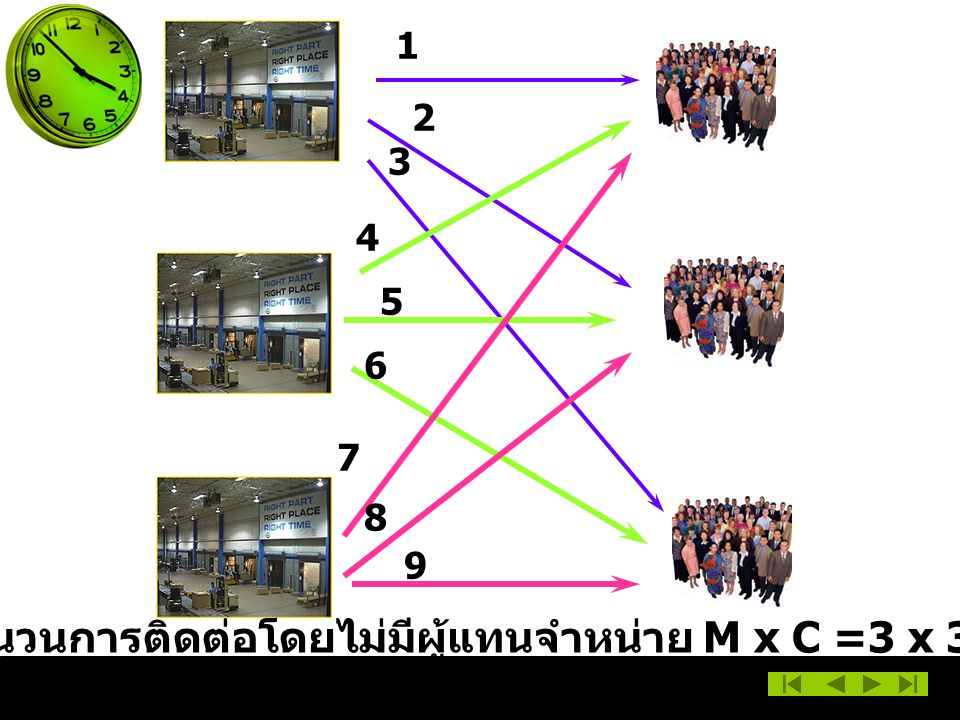 จำนวนการติดต่อโดยไม่มีผู้แทนจำหน่าย M x C =3 x 3 =9