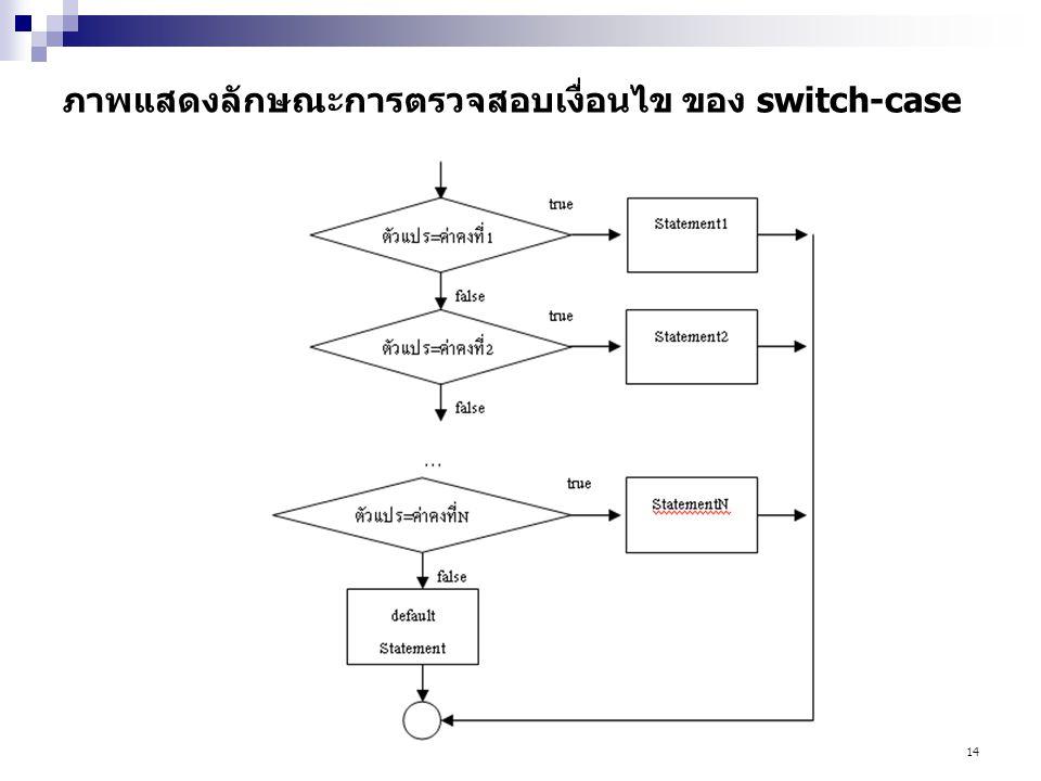 ภาพแสดงลักษณะการตรวจสอบเงื่อนไข ของ switch-case