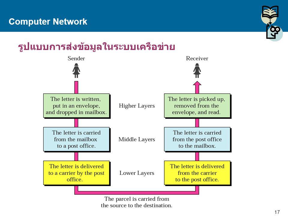 รูปแบบการส่งข้อมูลในระบบเครือข่าย