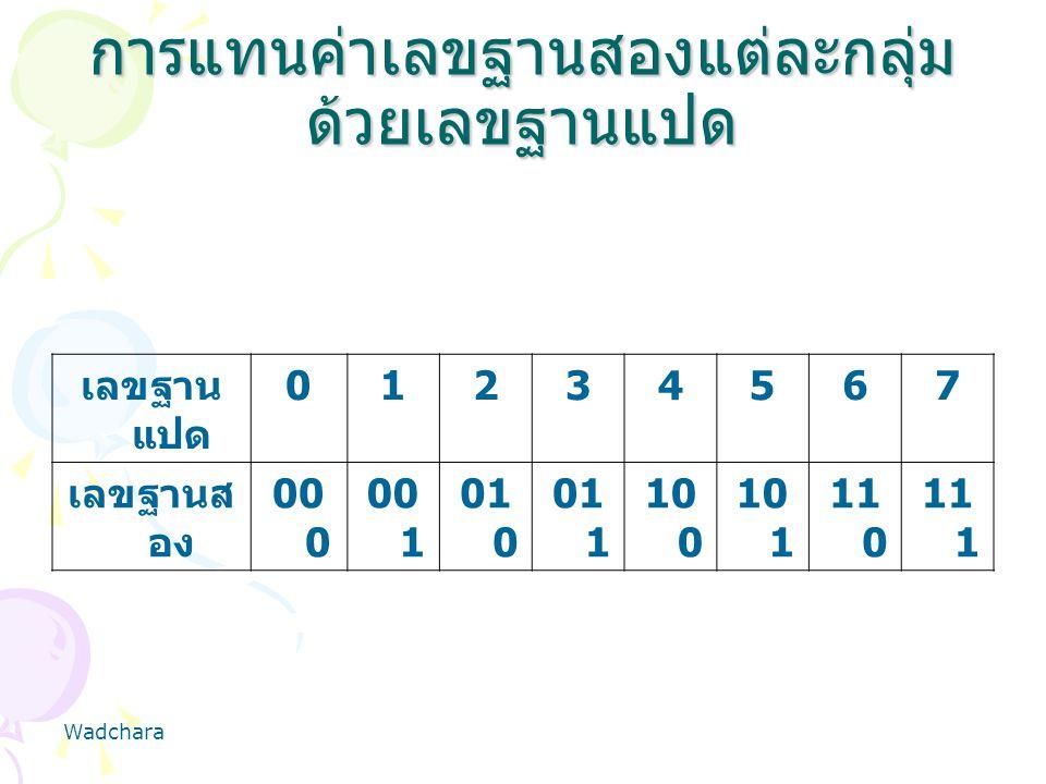 การแทนค่าเลขฐานสองแต่ละกลุ่มด้วยเลขฐานแปด
