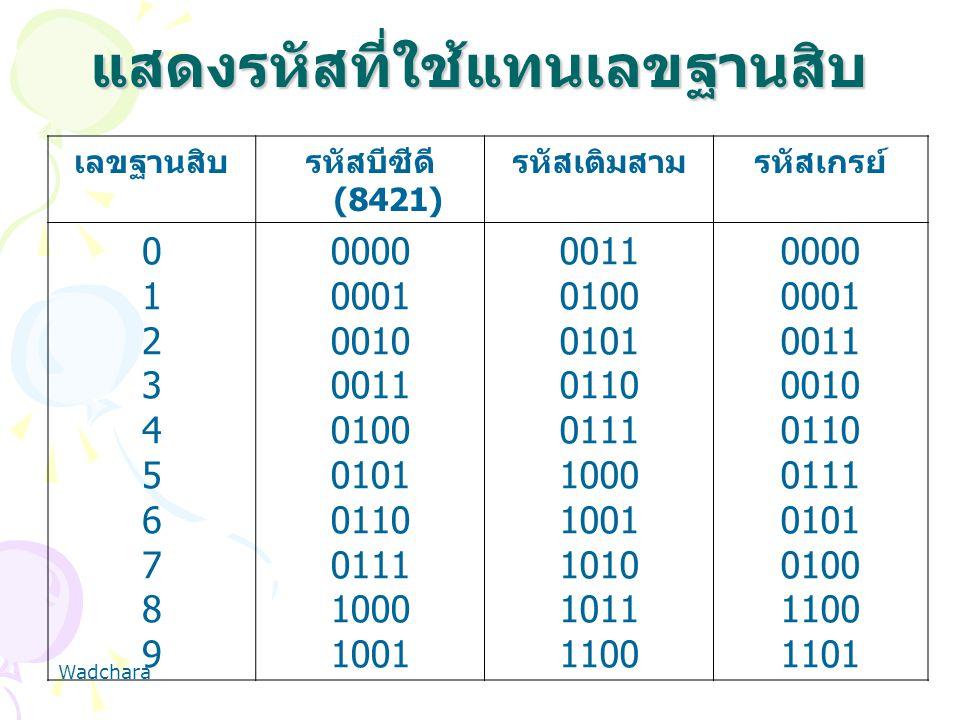 แสดงรหัสที่ใช้แทนเลขฐานสิบ