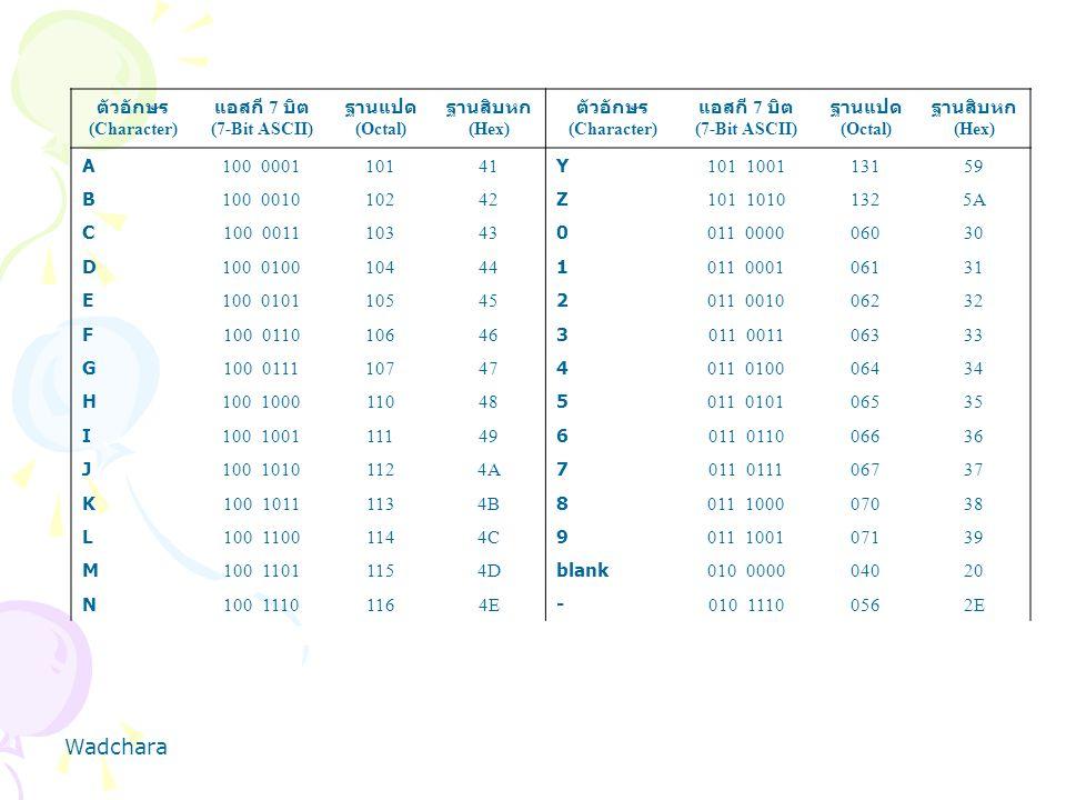 Wadchara ตัวอักษร แอสกี 7 บิต ฐานแปด ฐานสิบหก A 100 0001 101 41 Y
