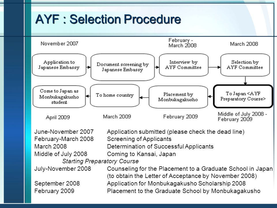 AYF : Selection Procedure