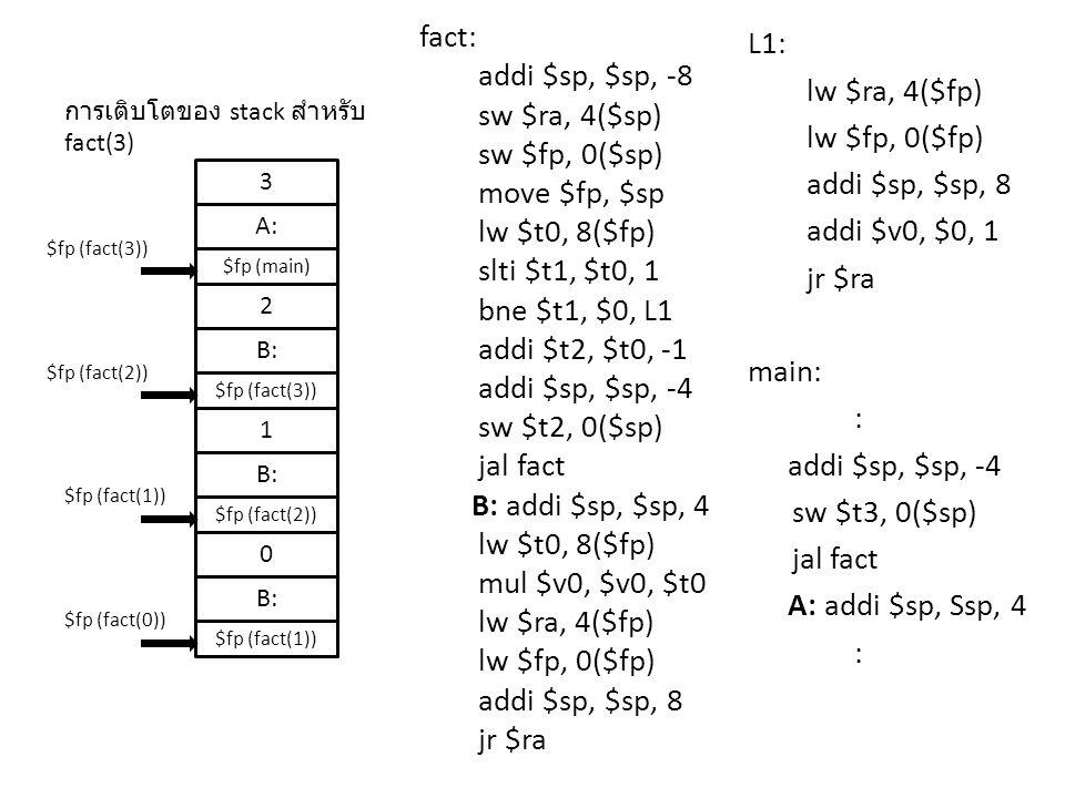 fact: addi $sp, $sp, -8 sw $ra, 4($sp) sw $fp, 0($sp) move $fp, $sp lw $t0, 8($fp) slti $t1, $t0, 1 bne $t1, $0, L1 addi $t2, $t0, -1 addi $sp, $sp, -4 sw $t2, 0($sp) jal fact B: addi $sp, $sp, 4 mul $v0, $v0, $t0 lw $ra, 4($fp) lw $fp, 0($fp) addi $sp, $sp, 8 jr $ra