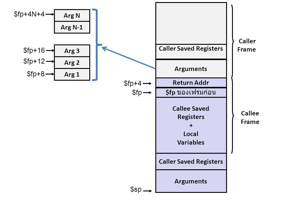 Caller Saved Registers Caller Saved Registers