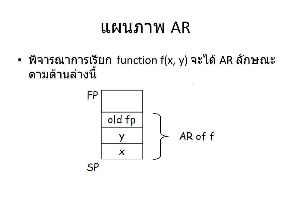 แผนภาพ AR พิจารณาการเรียก function f(x, y) จะได้ AR ลักษณะตามด้านล่างนี้
