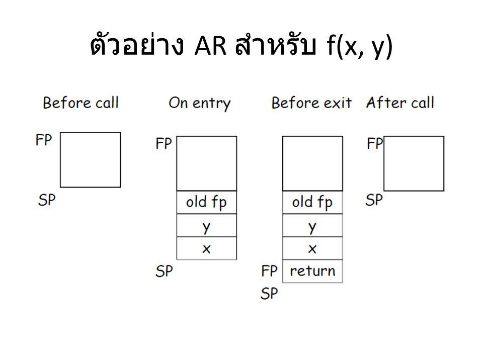 ตัวอย่าง AR สำหรับ f(x, y)