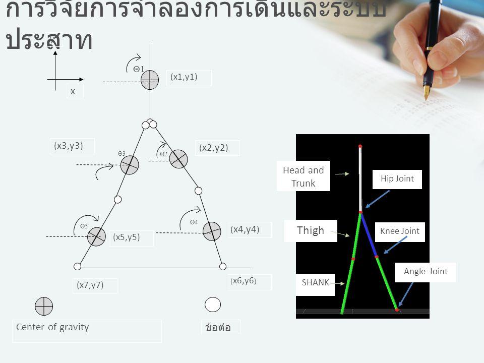 การวิจัยการจำลองการเดินและระบบประสาท