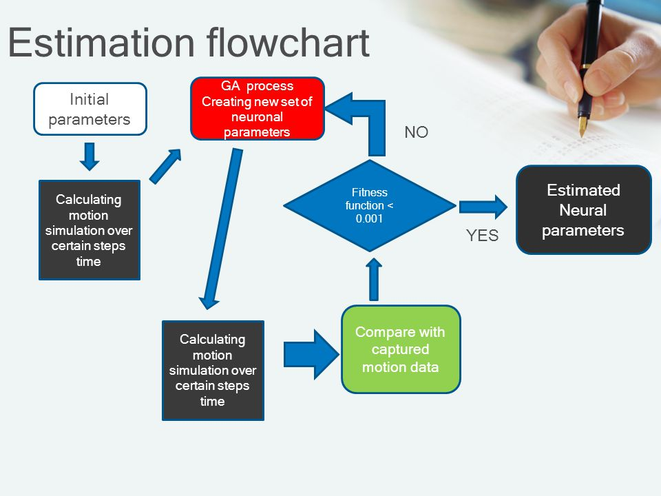 Estimation flowchart Initial parameters NO Estimated Neural parameters