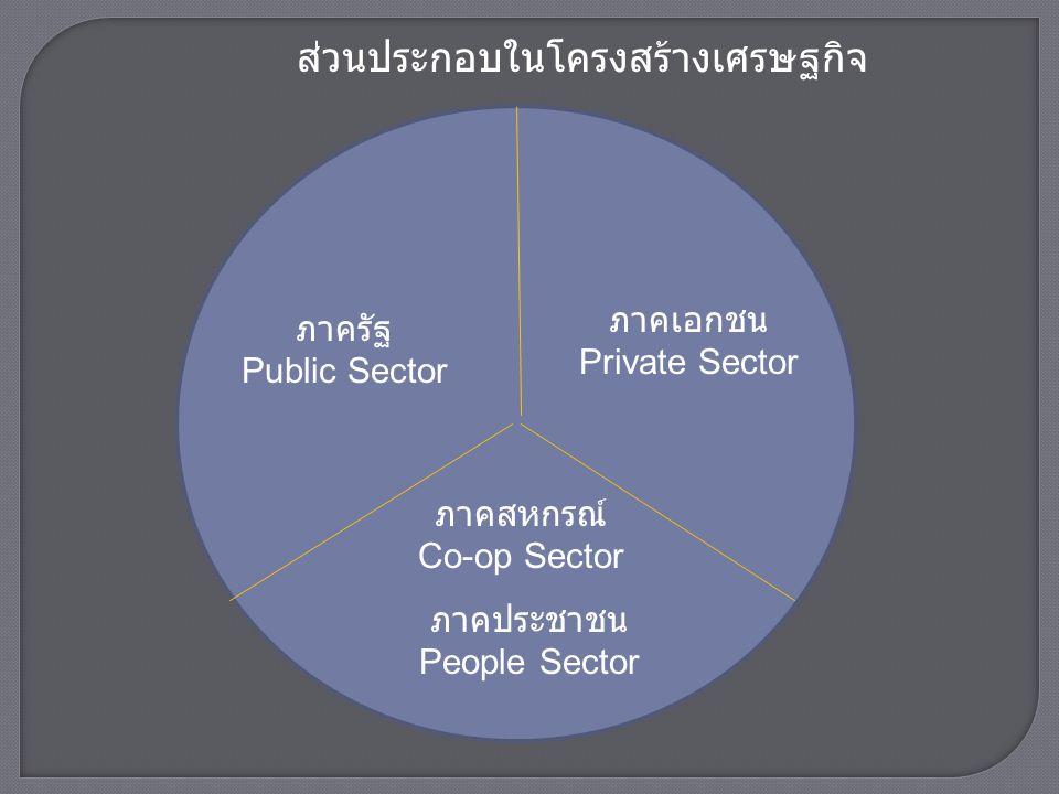ส่วนประกอบในโครงสร้างเศรษฐกิจ