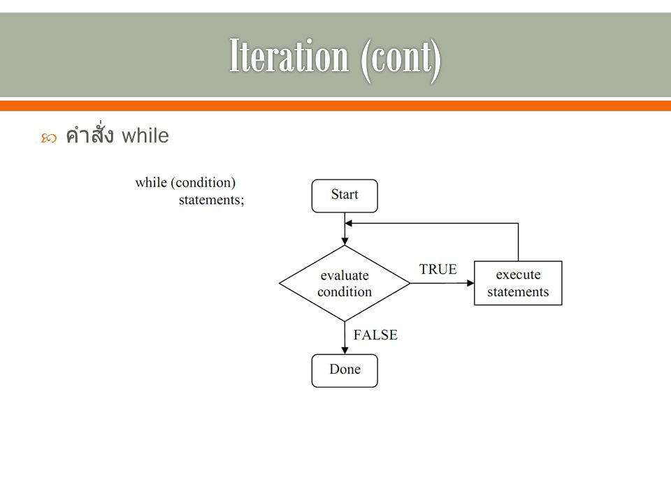 Iteration (cont) คำสั่ง while