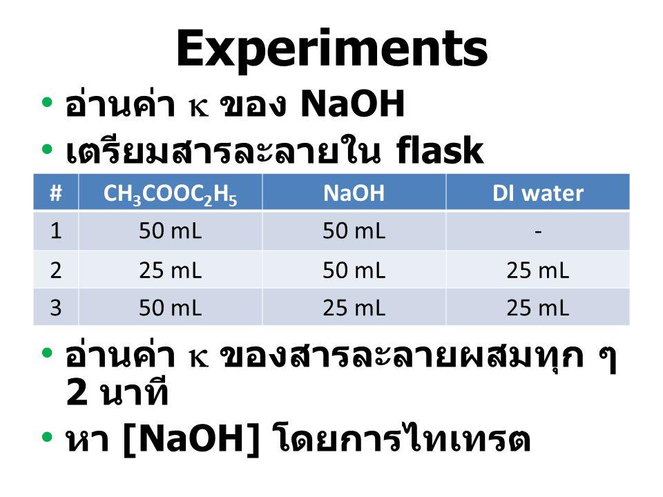 Experiments อ่านค่า  ของ NaOH เตรียมสารละลายใน flask