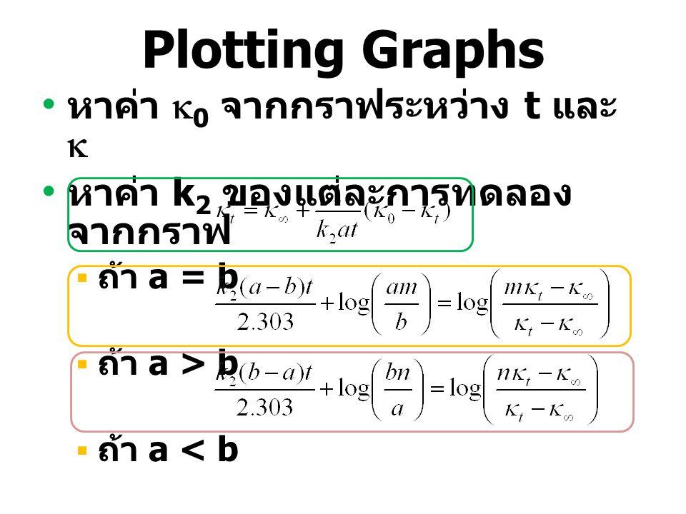 Plotting Graphs หาค่า 0 จากกราฟระหว่าง t และ 