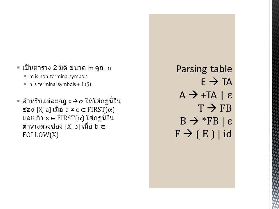 Parsing table E  TA A  +TA | ɛ T  FB B  *FB | ɛ F  ( E ) | id
