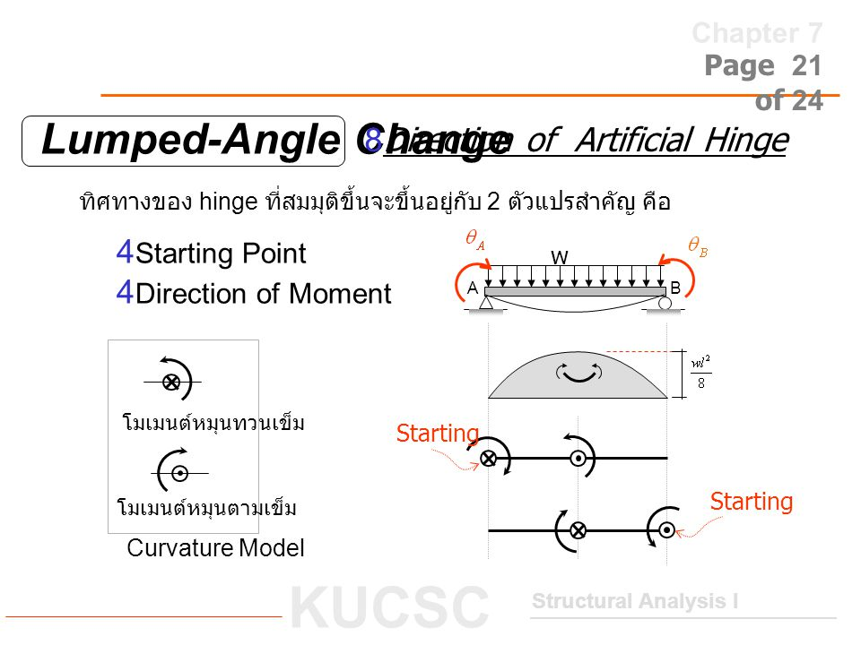 Lumped-Angle Change 8Direction of Artificial Hinge 4Starting Point