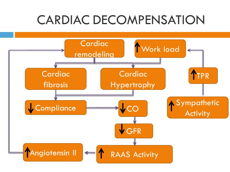 CARDIAC DECOMPENSATION