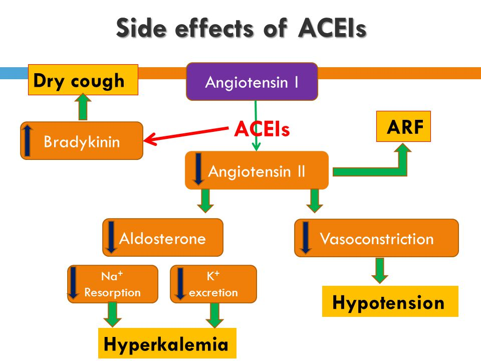 Side effects of ACEIs ACEIs Dry cough Hyperkalemia Angiotensin I ARF